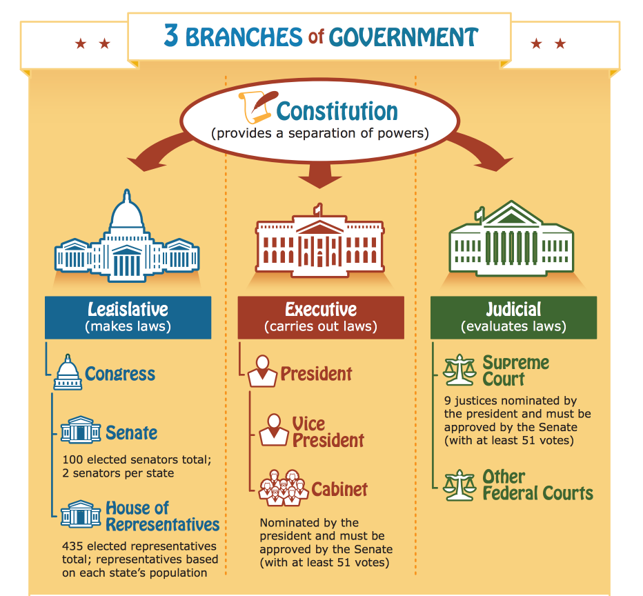 free 3 branches of government poster great for teachers homeschoolers